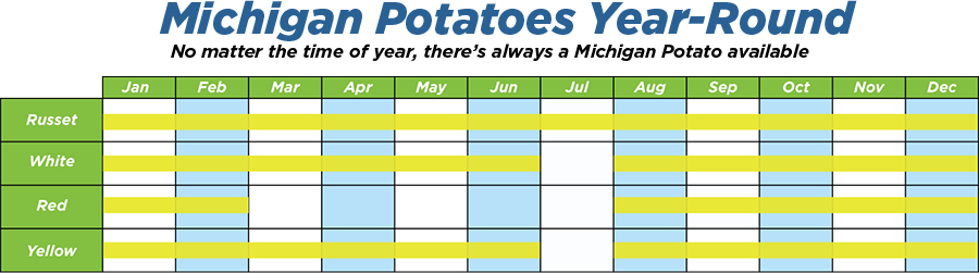 A chart showing when various types of potatoes are available in Michigan